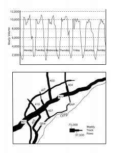 Pulses in Traffic Flows on Hwy 401 and Expressway Traffic (from Toronto:Transformations in  a City and Region)